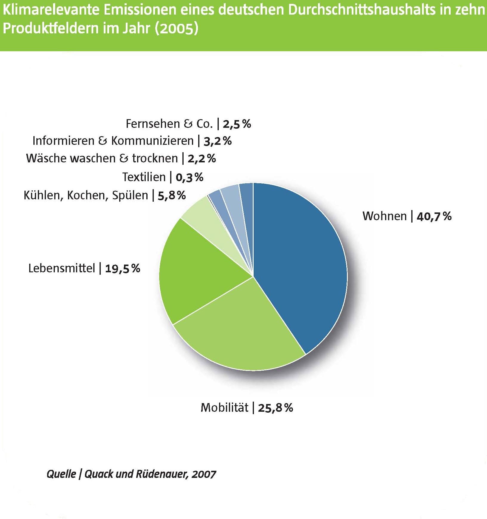 Tortendiagramm zu den klimarelevanten Emissionen eines deutschen Durchschnittshaushalts in zehn Produktfeldern (2005)